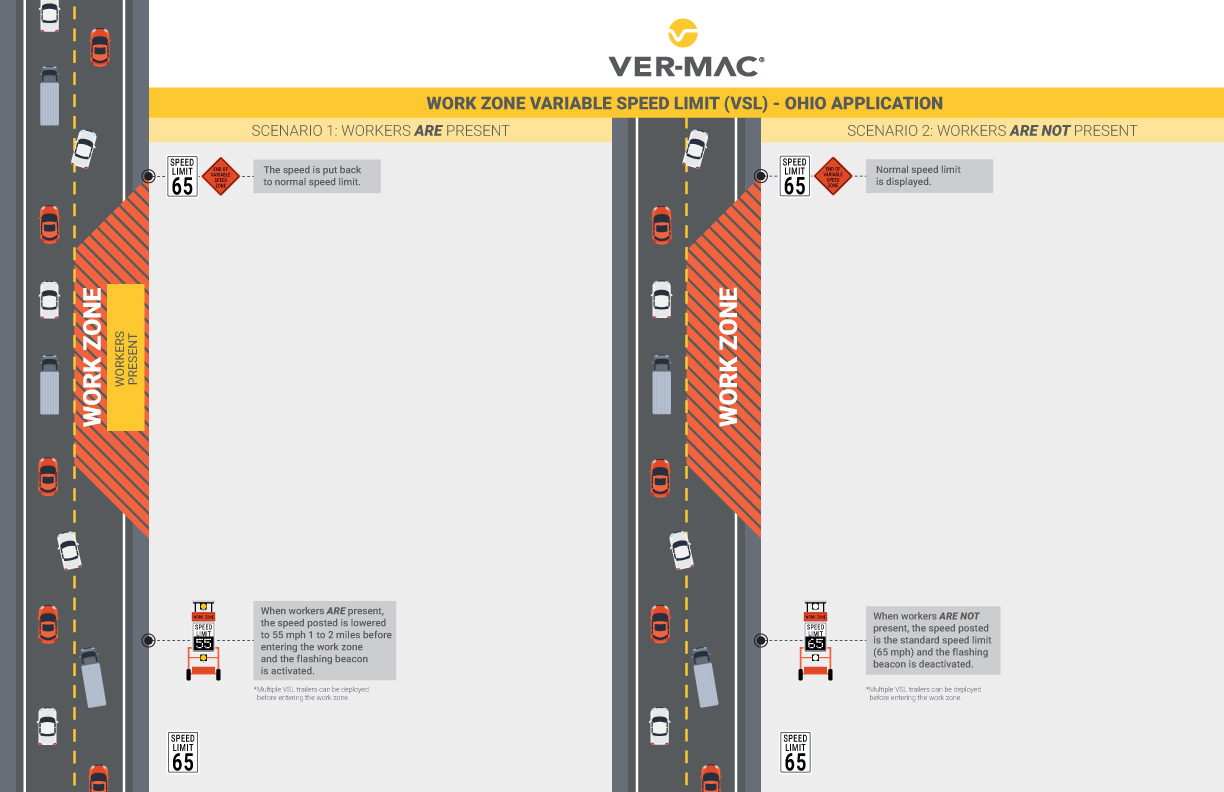 Ver-Mac Variable Speed Limit System